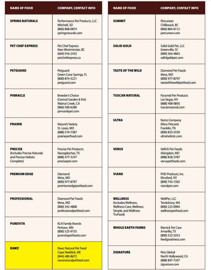 Dog Food Names List | Food