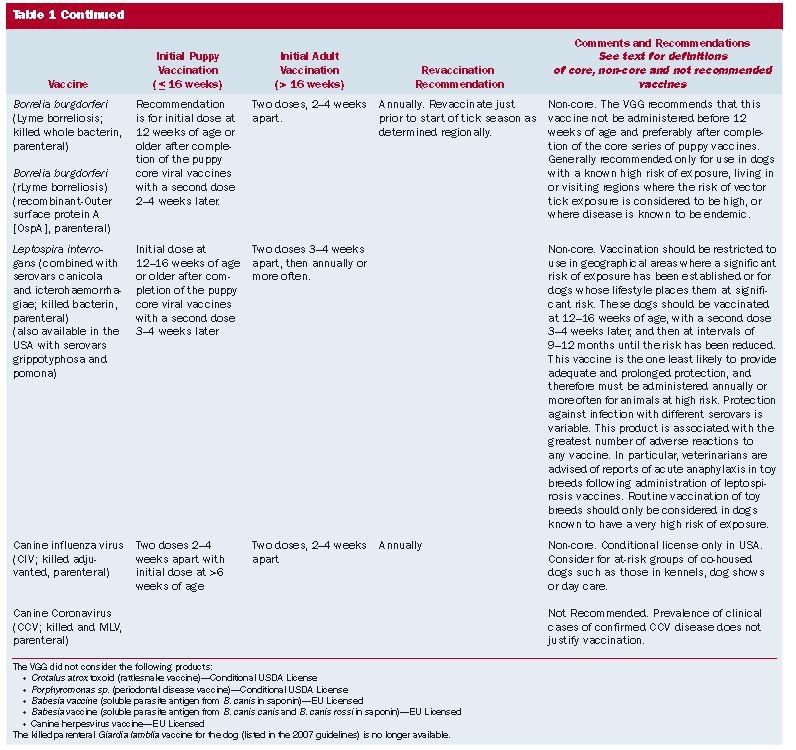 wsava core vaccinesb